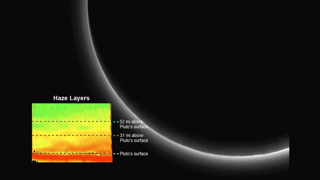 Le Soleil révèle l'atmosphère de Pluton