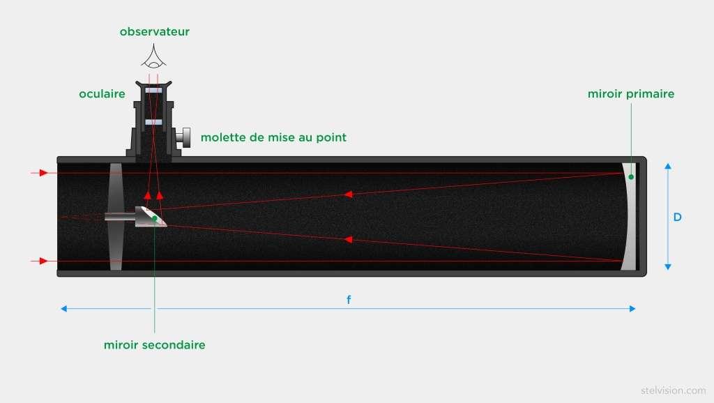 Schéma de principe du télescope de type Newton. © Illustration Valentine Dubois, Stelvision