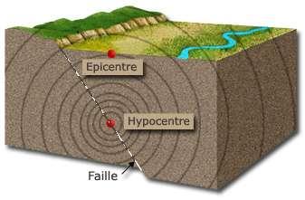 Localisation de l'épicentre et de l'hypocentre d'un séisme. © Lorangeo, à partir d'un travail de Dollynarak, CC by-sa 3.0, Wikimedia Commons