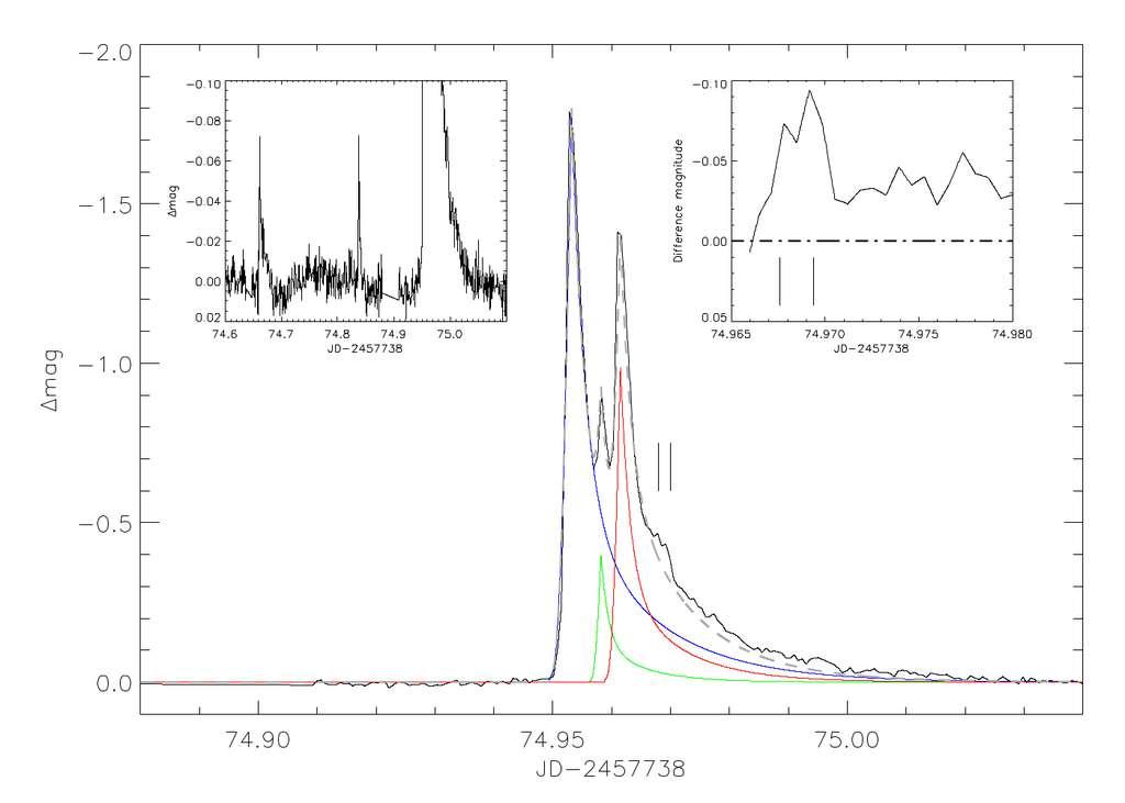 L'éruption la plus puissante était vraisemblablement triple selon les observations photométriques de Kepler. © Vida et al., 2017