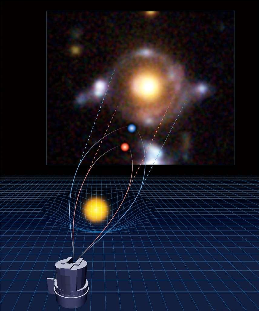 Un diagramme expliquant l'effet de lentille gravitationnelle fort observé avec le télescope Subaru et donnant lieu à la formation de l'œil d'Horus. Le champ de gravité de la galaxie au premier plan dévie les rayons lumineux en provenance de deux galaxies plus lointaines à l'image de la lentille d'une loupe. © NAOJ