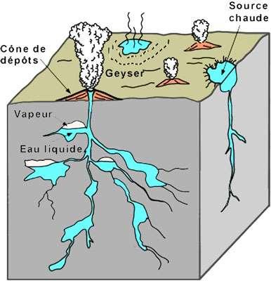 Schéma illustrant un geyser. © ggl.ulaval.bourque