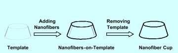 Comment fabriquer une tasse en nano papier ? (Crédits : Université d'Arkansas)