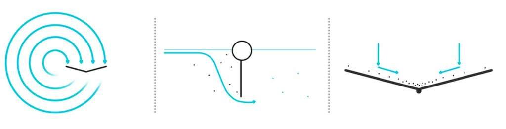 Le schéma de principe. Le barrage flottant est placé dans un gyre, c'est-à-dire une vaste région de l'océan où les courants sont grossièrement circulaires. Le boudin porte des plaques qui arrêtent les corps solides sur les premiers mètres sous la surface. La force du courant accumule les déchets flottants au centre du V, où un système automatique les fait tomber dans un conteneur. © Ocean Cleanup