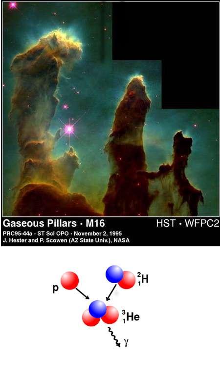 Au-dessus, photo prise par le télescope spatial Hubble d'une « maternité » stellaire, immense nuage d'hydrogène et de poussière au sein duquel naissent une multitude d'étoiles. © Nasa ; voir aussi le site Ciel des hommes. En dessous, un exemple de réaction nucléaire avec conversion de masse en énergie (émise sous forme de photons notés γ) ayant lieu au cours de la chaîne proto-proton qui, dans les étoiles, mène de l'hydrogène à l'hélium : la masse du noyau final He est inférieure à la somme des deux masses des noyaux initiaux (proton p et deutérium H). © M. Trump