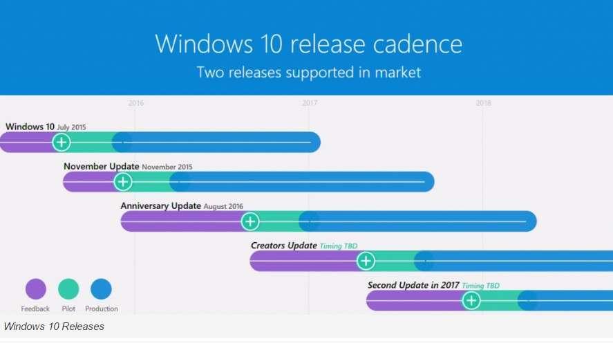 La feuille de route dévoilée par Microsoft révèle l'existence d'une seconde mise à jour pour Windows 10 qui ne sera pas finalisée avant l'année prochaine. © OnMSFT, Microsoft