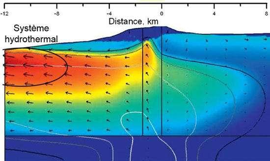 Coupe d'un volcan illustrant son système hydrothermal. Dans ce cas, une résurgence est observée à plus de dix kilomètres du volcan. © EPSL