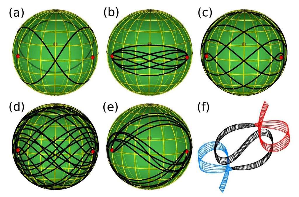 On voit sur ces images des familles d'orbites pour un problème à trois corps restreints périodiques et dans le plan, considérées par deux physiciens serbes. Ces orbites sont en relation avec des classes topologiques de lacets sur une sphère avec trois trous (en rouge), au niveau de l'équateur. En bas à droite, on voit la forme réelle d'une famille d'orbites classifiées dans le plan. © Milovan Suvakov, Veljko Dmitrasinovic