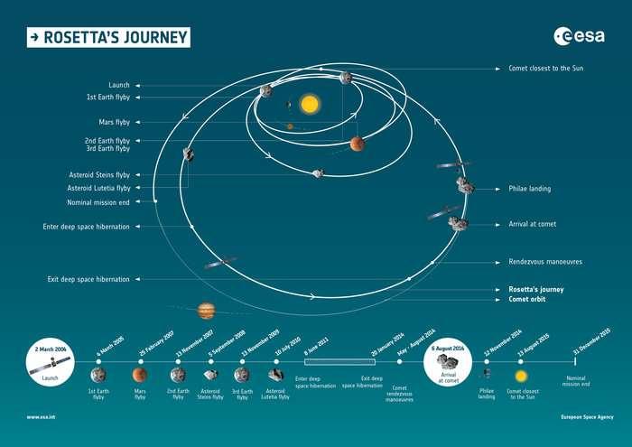 Périple de Rosetta depuis son lancement le 2 mars 2004 et son arrivée près de Tchouri le 6 août 2014. La sonde européenne est passée près de la Terre et de Mars pour accélérer et a survolé les astéroïdes Steins et Lutetia. © Esa