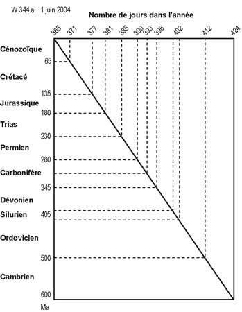 Figure 2 - Des unités de temps uniques mais hétérogènes. En abscisse le nombre de jours dans l'année, en ordonnées le Phanérozoïque (ce diagramme n'illustre donc que les derniers 600 millions d'années, sur les 4.560 que compte la Terre).
