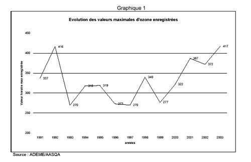 Graphique 1 (Copyright Ministère de l'Ecologie - Reproduction interdite)