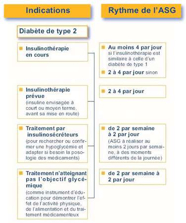 Indications et modalités de l'autosurveillance glycémique (ASG) pour les personnes atteintes du diabète de type 2. © « Bon usage des dispositifs médicaux », Haute autorité de santé