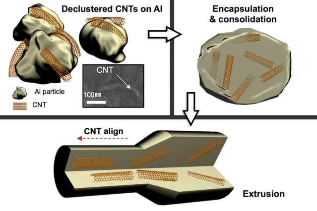 Pour produire leur matériau composite à base d'aluminium et de nanotubes de carbone, les chercheurs se sont appuyés sur un procédé de fabrication simple et maîtrisé, donc peu onéreux : l'extrusion. Nanotubes de carbone (CNT) et aluminium (Al) sont simplement mis en présence (declustered CNTs) puis encapsulés, l'ensemble étant consolidé (encapsulation & consolidation). Au moment de l'extrusion, les nanotubes s'alignent (CNT align). © Courtesy of the researchers, MIT