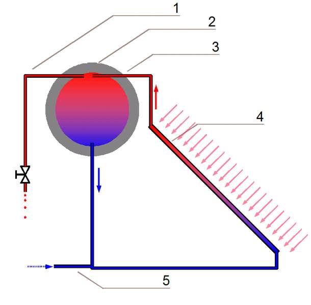 Principe de fonctionnement d'un thermosiphon : l'eau est réchauffée par la chaleur du soleil (4). Elle monte pour arriver au sommet (3) du réservoir d'eau où l'eau chaude est en haut (2) et l'eau froide en bas (convection). L'eau chaude peut être utilisée (1), tandis qu'au fond du réservoir, l'eau froide part pour un cycle (5). Aucun apport électrique n'est nécessaire, le mouvement de l'eau s'effectue sous l'action de la chaleur. © Rainer Bielefeld, Wikipédia, cc by sa 3.0