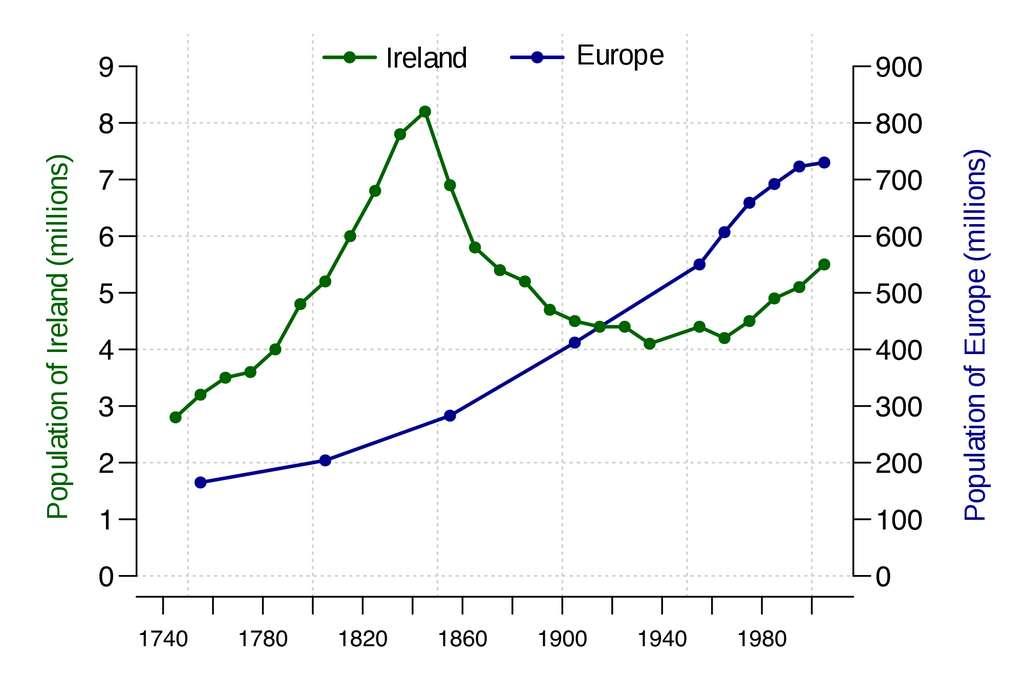 Comparaison de l'évolution de la population de l'Irlande (en vert) avec celle de l'Europe (en bleu), entre 1740 et 2000. Auteur : Ben Moore. © Wikimedia Commons, domaine public.