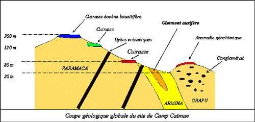 Géologie Caïman.