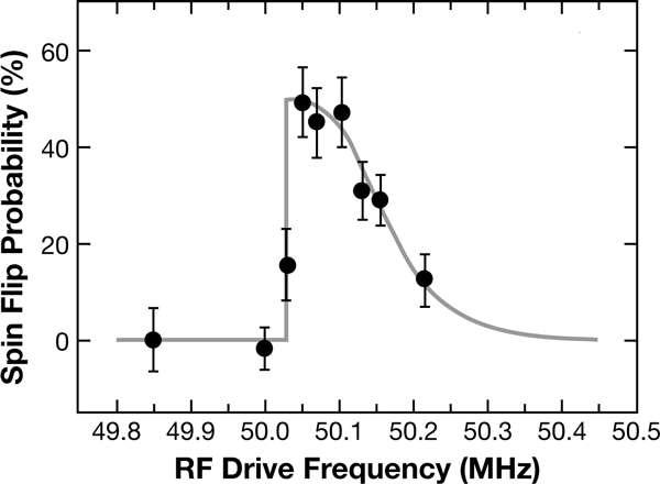 En ordonnée, on voit la probabilité de basculement du spin du proton (spin flip) et en abscisse, la fréquence d'oscillation du champ magnétique. La courbe continue représente la courbe théorique et les points noirs sont les points expérimentaux avec les barres d'erreurs comme il se doit dans une expérience de physique. © S. Ulmer et al.
