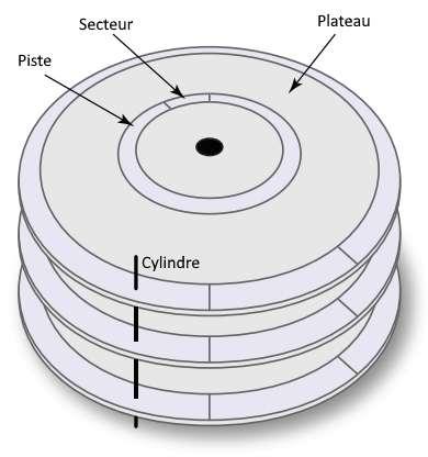 Un disque dur se compose d'un ensemble de plateaux circulaires coaxiaux. © DR