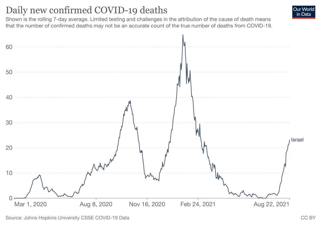 Nombre de décès quotidiens de Covid-19 en Israël. © Our World in Data