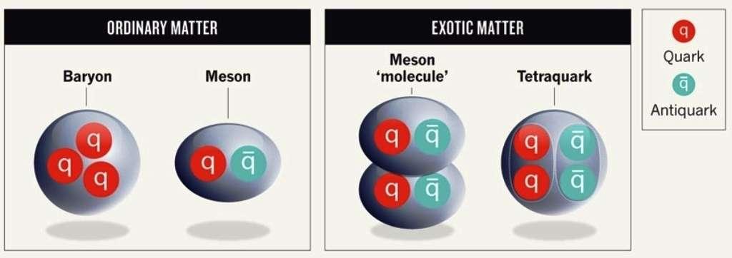 À gauche, les hadrons ordinaires avec les baryons formés de trois quarks et les mésons formés d'un quark et d'un antiquark. À droite, deux des hypothèses en lice pour expliquer le cas du hadron Zc(3900), une molécule de mésons ou un vrai tétraquark. On peut se poser la même question avec X(5568). © Nature