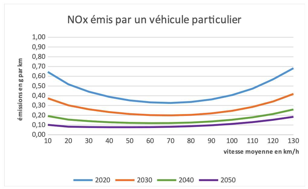 Courbe d'émissions de NOx émises par un véhicule particulier en fonction de la vitesse. © Cerema