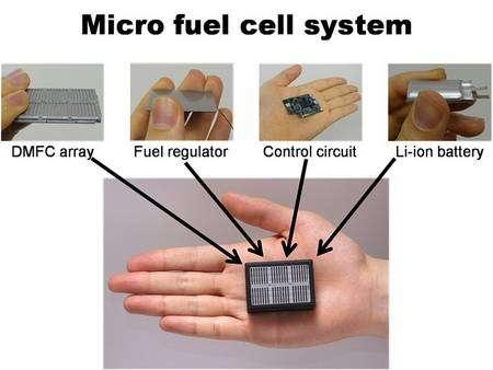 Le prototype de Sony est constitué de six blocs de piles à méthanol direct (DMFC), d'un dispositif d'alimentation en méthanol (fuel regulator), d'un circuit électronique de contrôle et d'une batterie lithium-ion à polymère (également appelée lithium-polymère). © Sony