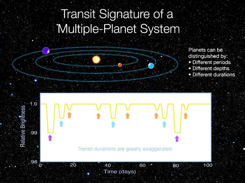 Une représentation des transits observés autour de Kepler 9. Plus l'exoplanète est loin de l'étoile plus la période de l'orbite est longue. Plus l'exoplanète est grande, plus la baisse de luminosité observée est importante. Crédit : Nasa