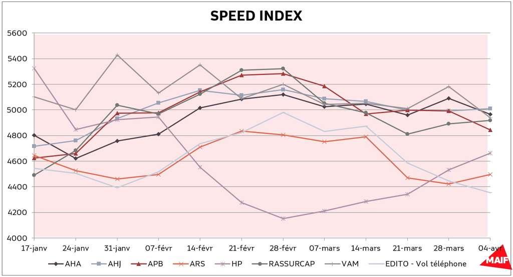 Évolution du speed index sur les produits MAIF. © MAIF