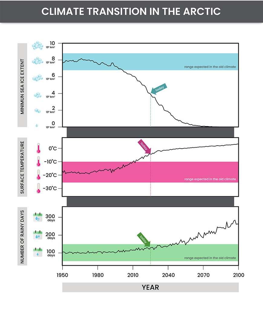 Les projections proposées ici sont basées sur un scénario d'émissions de gaz à effet de serre pessimistes (RCP 8.5). Les chercheurs du Centre national de recherche atmosphérique (NCAR – États-Unis) notent qu'une réduction des émissions pourrait réduire l'ampleur du changement climatique dans l'Arctique. © Simmi Sinha, NCAR