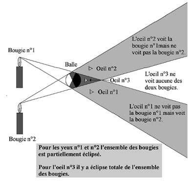 (D'après Martinez P. et Morel P., Observer l'éclipse pour tous, Adagio, 1999)