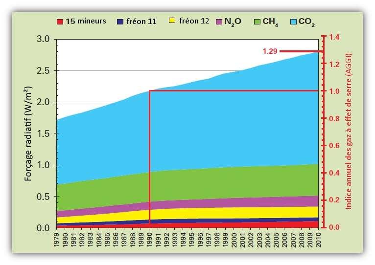 Forçage radiatif imputable aux différents gaz à effet de serre (GES). L'indice annuel des GES, créé par l'agence météorologique américaine (NOAA) se fonde sur une valeur référence (égale à 1) qui correspond au forçage provoqué par l'ensemble des GES. © OMM 2011
