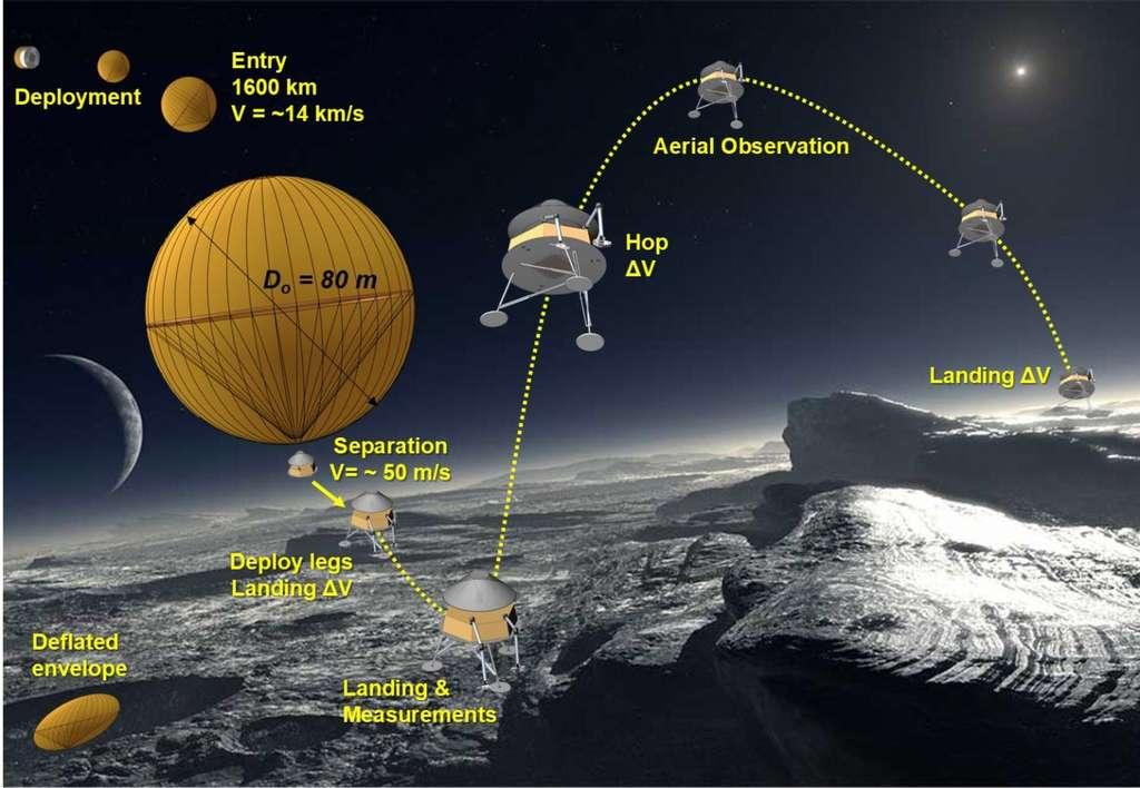 Scénario envisagé pour Pluto Lander. © Global Aerospace corp.