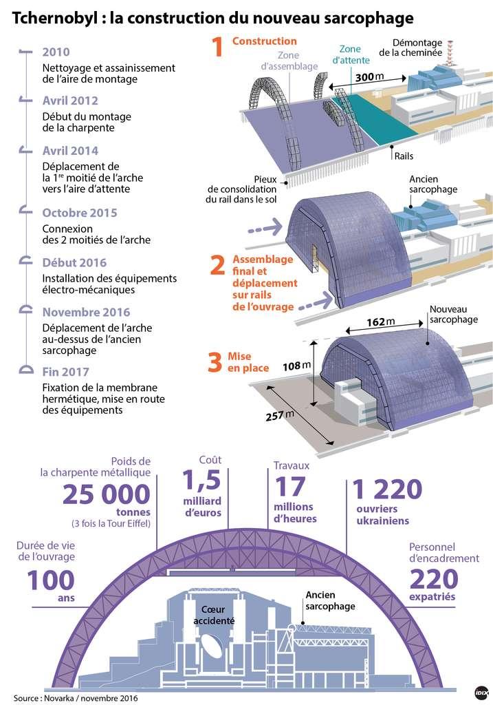 Le dôme vient enfermer le réacteur accidenté et l'ancien sarcophage. En ce mois de novembre 2016, il est en place. Il faut maintenant l'obturer et installer à l'intérieur du dôme un système de ventilation, des détecteurs d'incendie et les ponts roulants qui serviront au démantèlement du premier sarcophage. © Idé