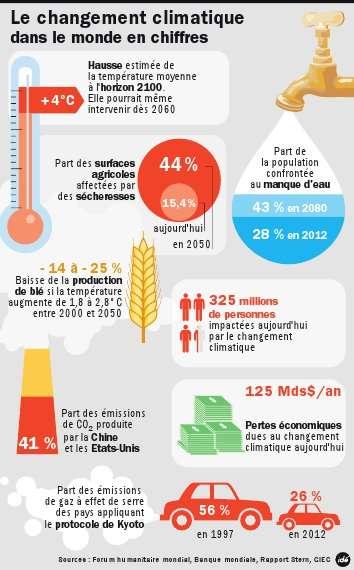 Une infographie pour mieux comprendre les chiffres du changement climatique. La Chine (2,5 milliards de tonnes d'équivalent carbone en 2011) et les États-Unis (1,5 milliard) sont les deux plus gros émetteurs de gaz à effet de serre, et ni l'un ni l'autre n'ont ratifié le protocole de Kyoto. © Idé