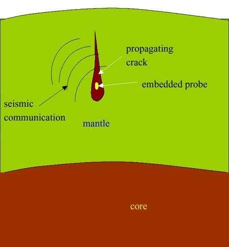 Schéma du projet de Stevenson : créer une fissure, remplie de fer fondu qui tomberait vers le centre de la Terre, avec en son sein une sonde. © Nature