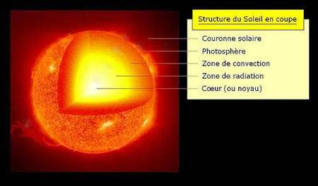 Vue en coupe du Soleil tel que nous le comprenons actuellement, avec un découpage en trois zones du Soleil : nucléaire, radiative et convective. © Wikipedia domaine public