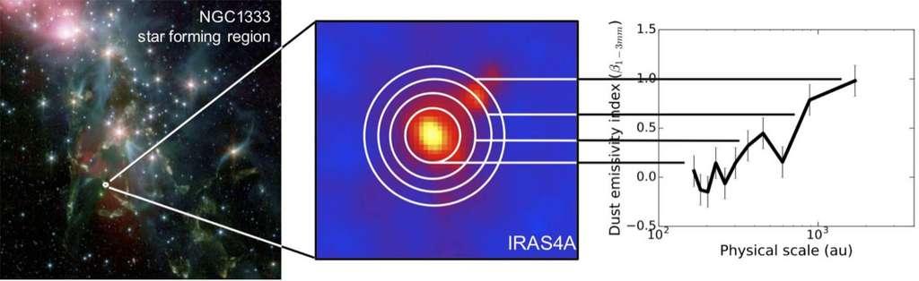 Sur cette image, on découvre au centre la protoétoile Iras 4A observée en lumière millimétrique au plateau de Bure (Hautes-Alpes, France). À gauche, la région de formation stellaire au cœur de NGC1333 observée en infrarouge. À droite, la variation radiale de l'indice β d'émissivité de la poussière qui entoure Iras 4A en fonction de la distance à la protoétoile. Cette dernière indique la présence de gros grains de poussière au plus près de l'étoile en formation. © DAp, CEA