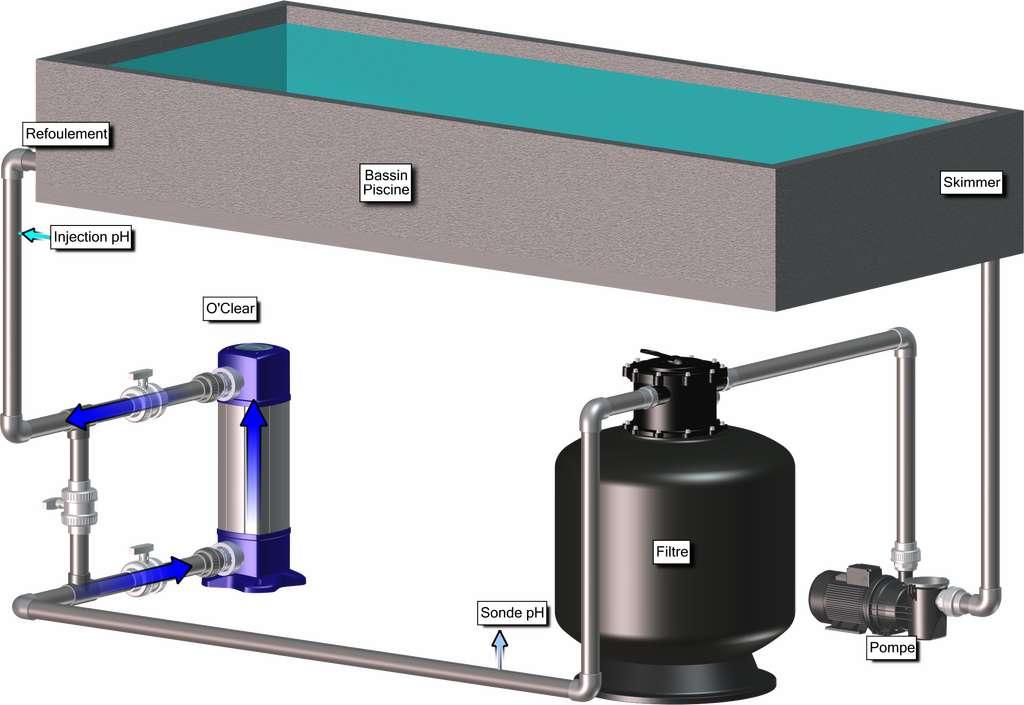 L'eau du bassin est aspirée par les skimmers, passe par la pompe, puis est filtrée. Elle est ensuite traitée par les UV pour éliminer bactéries, algues, virus. Positionnée en aval du bloc UV, l'électrolyseur assure une électrolyse continue pour profiter d'une eau désinfectante. L'eau est ensuite refoulée dans le bassin. Un système en circuit fermé qui ne nécessite qu'un minimum de sel et aucun produit chimique. © Bio-UV
