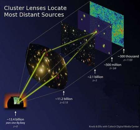 Schéma d'utilisation du phénomène de lentille gravitationnelle. Source Caltech.