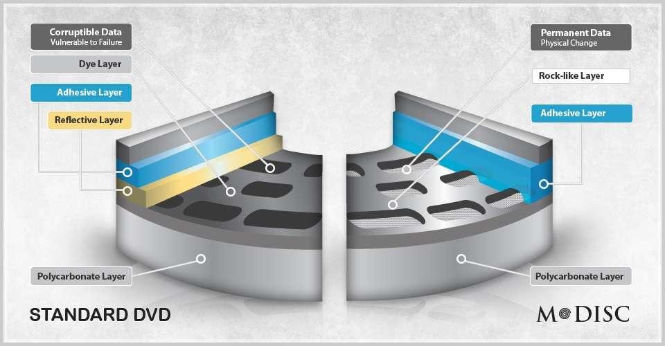 Comparatif entre la structure d'un DVD standard (à gauche) et celle d'un disque très haute durabilité M-Disc (à droite). La surface sur laquelle se trouvent les données est inorganique et inaltérable (Rock-Like Layer, en anglais sur le schéma). La couche réfléchissante (Reflective Layer) que l'on trouve sur le DVD n'est pas présente. © Millenniata
