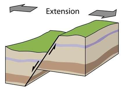 Fonctionnement d'une faille normale soumise à une contrainte extensive. © Wikipédia, CC by-sa 3.0