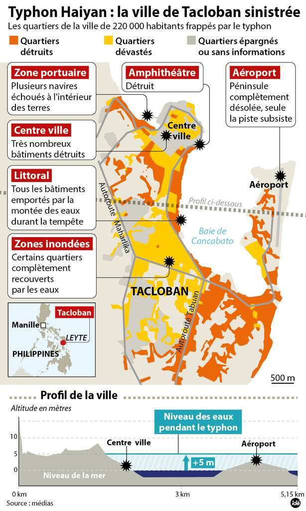 Tacloban est une ville portuaire située dans le nord-est de l'île Leyete. Le centre-ville est à seulement cinq mètres au-dessus du niveau de la mer, et au passage du supertyphon Haiyan, on a pu observer un mur d'eau de plus de cinq mètres, sept mètres par endroits. © Idé
