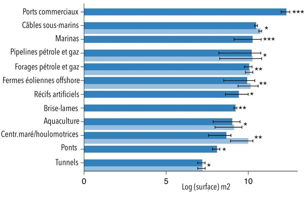 La surface impactée par les différents types d'infrastructures maritimes en 2018 (barres bleu foncé) et les prévisions pour 2028 (barres bleu clair). Les astérisques indiquent l'étendue de l'impact (* moins de 100 mètres, ** entre 100 mètres et 10 kilomètres, et *** plus de 10 kilomètres). © adaptation et traduction de A. B. Bugnot et al, Nature Sustainability, 2020