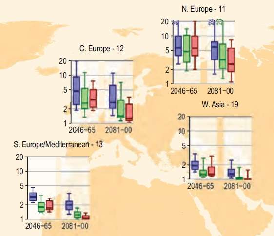 Prévisions du Giec concernant les jours chauds en Asie de l'Ouest et en Europe. L'axe des ordonnées donne le nombre moyen d'années entre deux jours chauds (fondé sur des températures observées tous les vingt ans jusqu'à maintenant). Trois scénarios sont étudiés : B1 (bleu), A1B (vert) et A2 (rouge). © Giec 2011