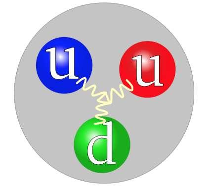 Les mesures réalisées par les chercheurs du Jefferson Lab portent sur les quarks – ici en rouge, bleu et vert – qui constituent le proton. L'énergie des électrons mis à contribution étant insuffisante pour sonder le proton dans la globalité, les chercheurs ont supposé, en accord avec les théories, que la contribution des gluons – responsable de la transmission de l'interaction forte, en jaune ici – à la pression totale devait être identique à celle des quarks. © Jacek rybak, Wikipedia, CC by-SA 4.0