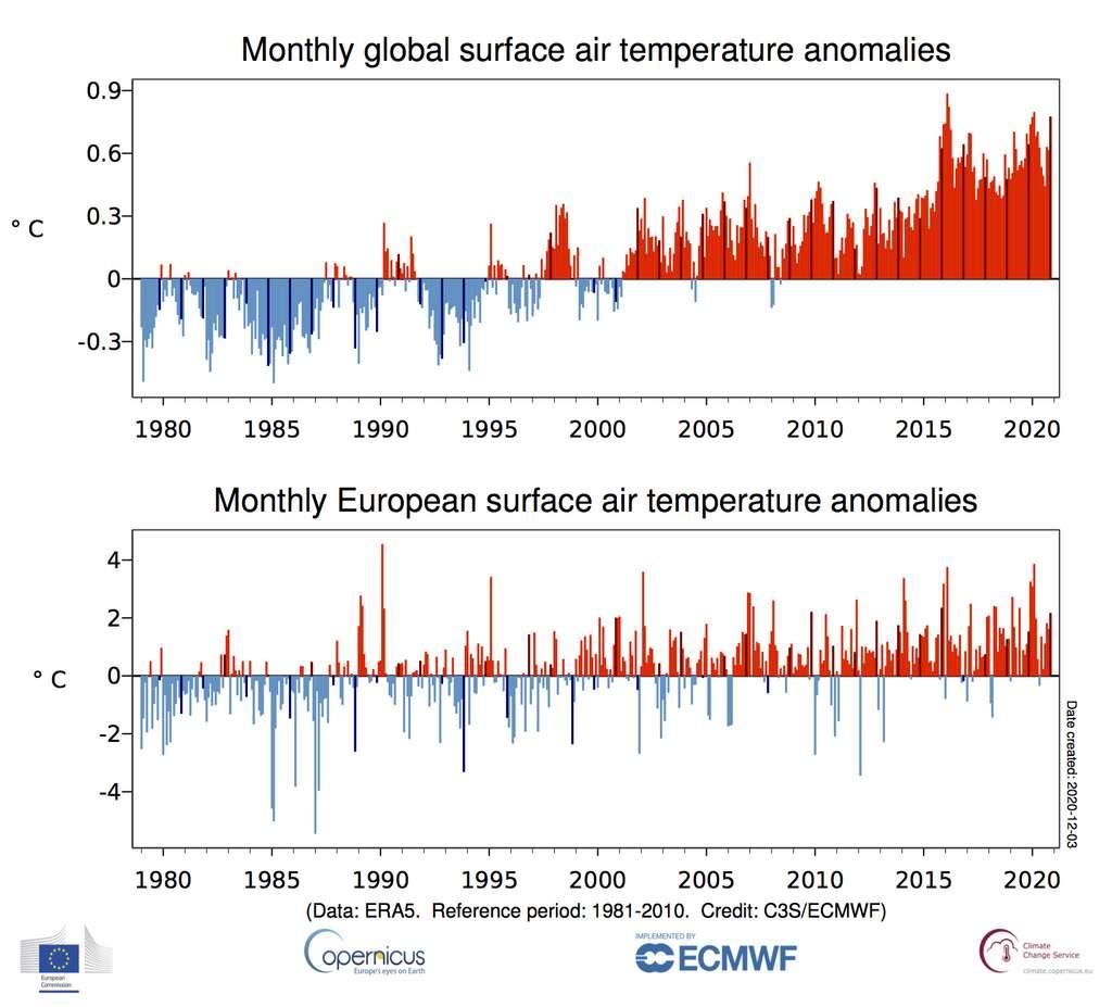 Anomalies mensuelles moyennes mondiales et européennes de la température de l'air de surface par rapport à 1981-2010, de janvier 1979 à novembre 2020. Les barres de couleur plus foncée indiquent les valeurs de novembre. Source des données : ERA5. © Copernicus Climate Change Service / ECMWF