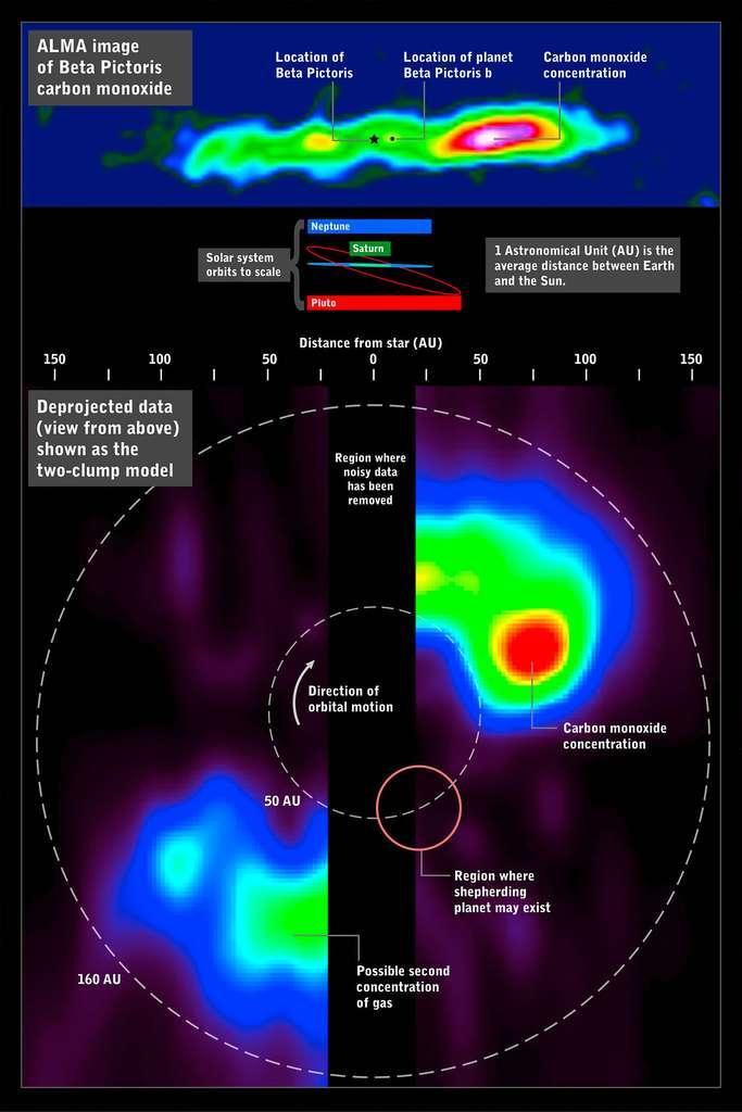 Âgée de seulement 20 millions d'années, l'étoile Bêta Pictoris présente un vaste disque de poussières où une éventuelle planète massive a été mise en exergue (dans le cercle rouge). Dans une région étendue entre 30 et 75 unités astronomiques, la concentration élevée de monoxyde de carbone (carbon monoxide), un gaz qui disparaît relativement rapidement, suggère aux chercheurs un important épisode de collisions cométaires. © Eso, NAOJ, NRAO, Nasa, F. Reddy