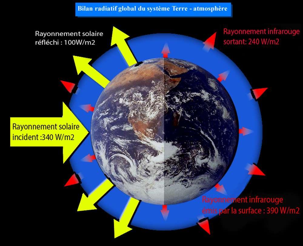 L'atmosphère qui entoure la Terre est ici assimilée à une couche de verre (en bleu). Le rayonnement solaire la traverse : la surface émet du rayonnement qui est absorbé par le verre qui émet à son tour mais à une température inférieure. © Yves Fouquart - Reproduction interdite - Tous droits réservés