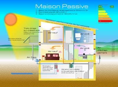 Qu'est-ce qu'une maison passive ? © DR