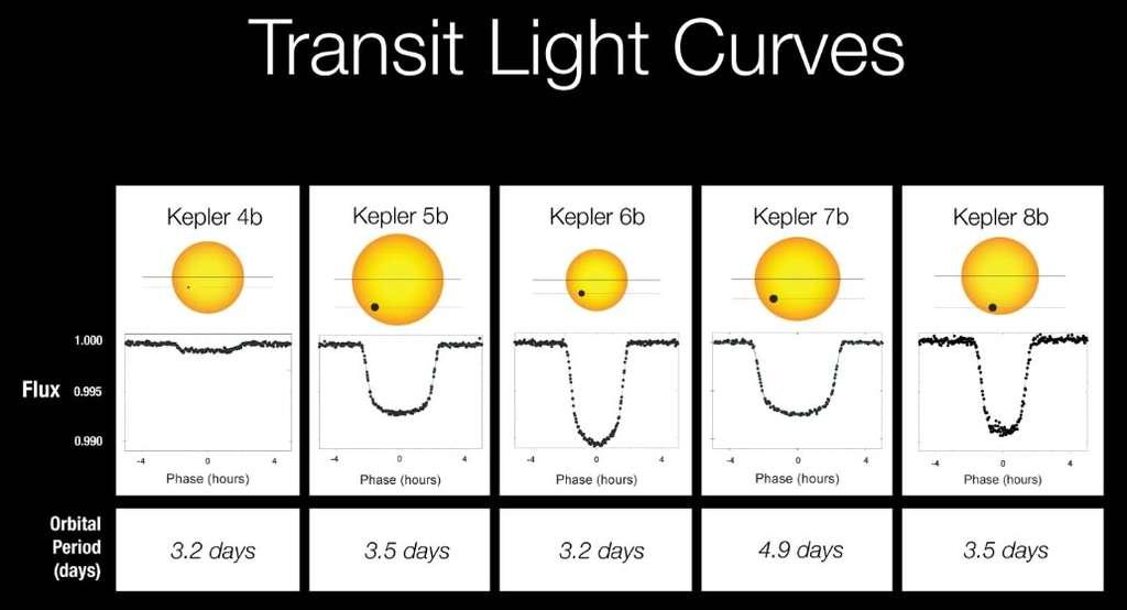 Différentes courbes de lumières pour les transits de différentes exoplanètes découvertes par Kepler. © Nasa